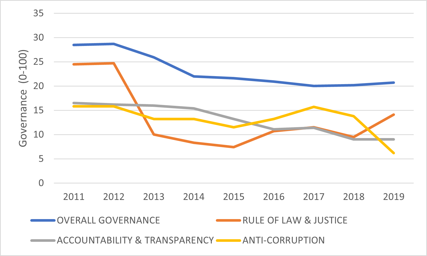 Chart - Trends in South Sudan's Governance