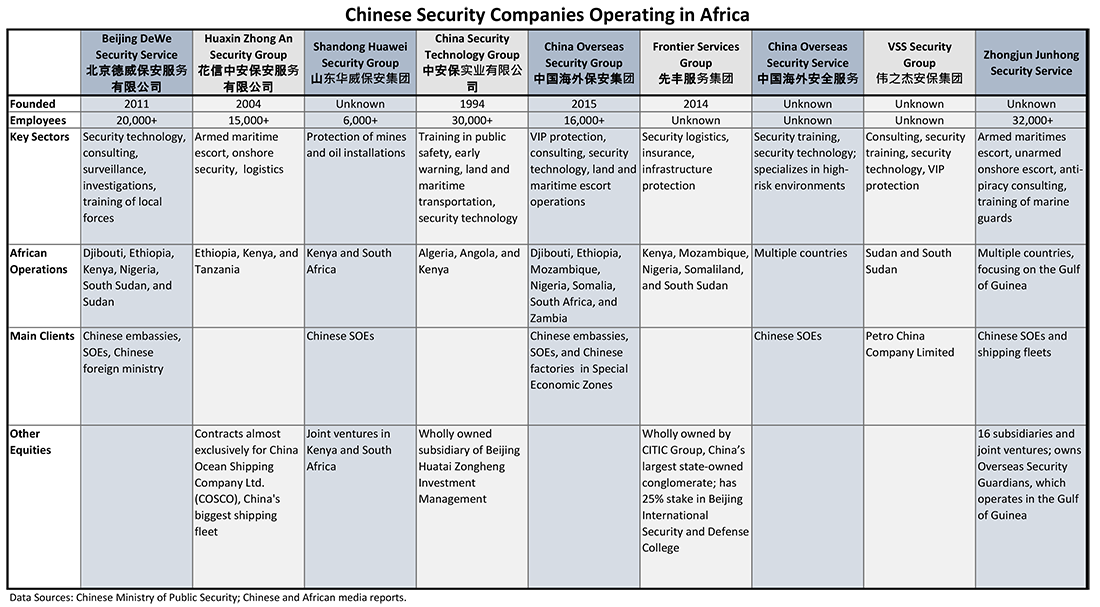 Chinese Security Firms Operating in Africa