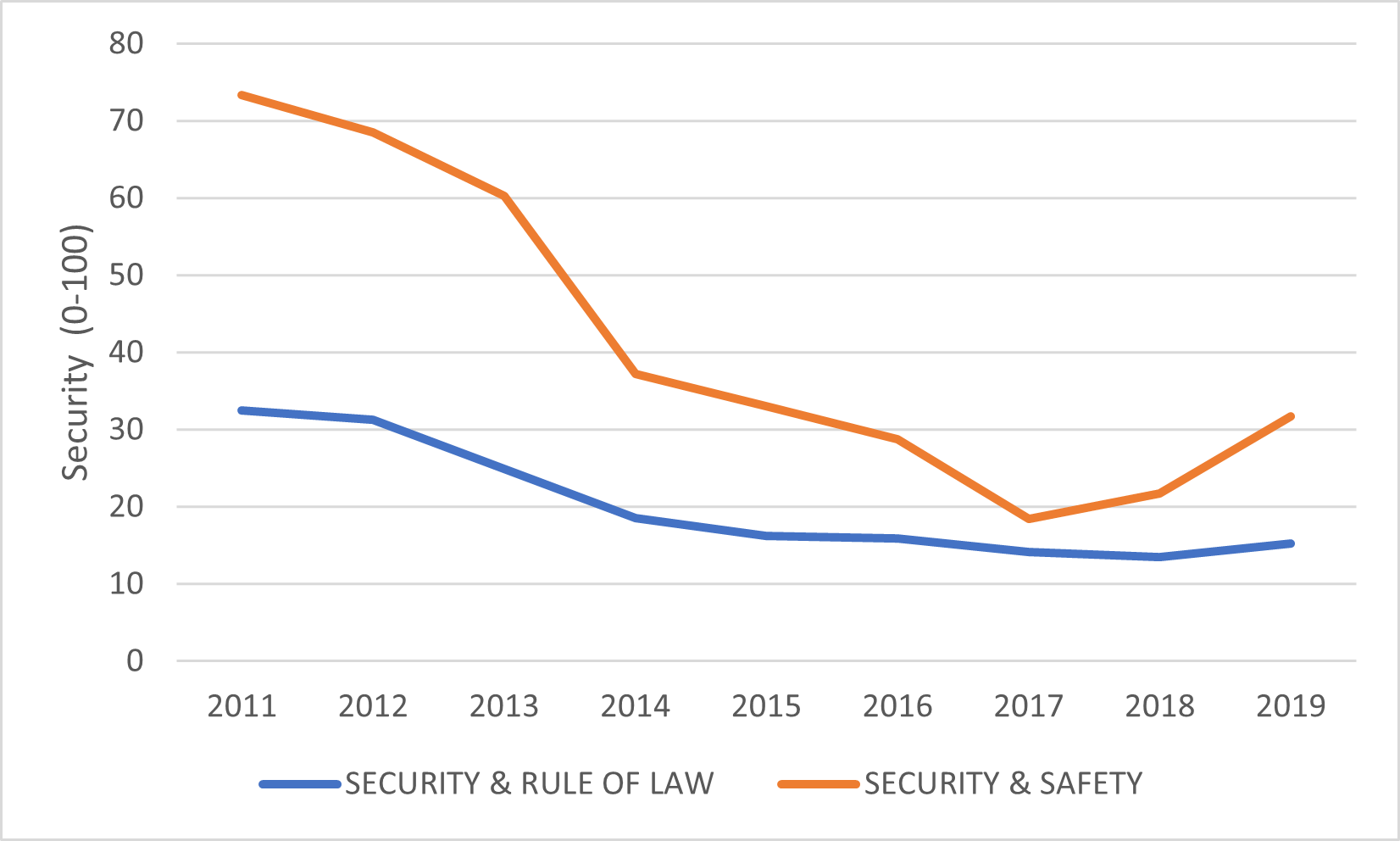 Chart - Deteriorating Security Environment since Independence