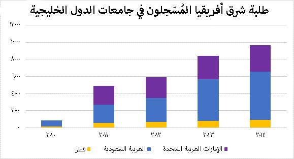 طلبة شرق أفريقيا المُسَجلون في جامعات الدول الخليجية