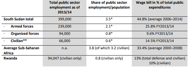 Table - Public Sector Employment and Wage Bill