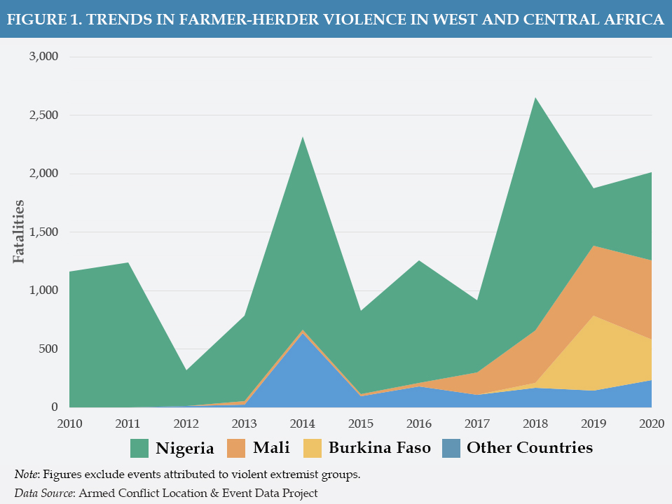 Figure 1 - Trends in Farmer-Herder Violence in West and Central Africa