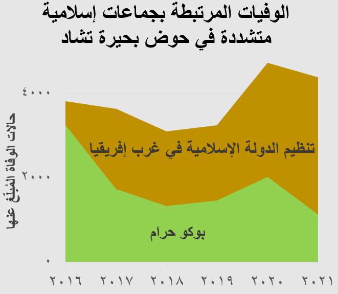 الوفيات المرتبطة بجماعات إسلامية متشددة في حوض بحيرة تشاد