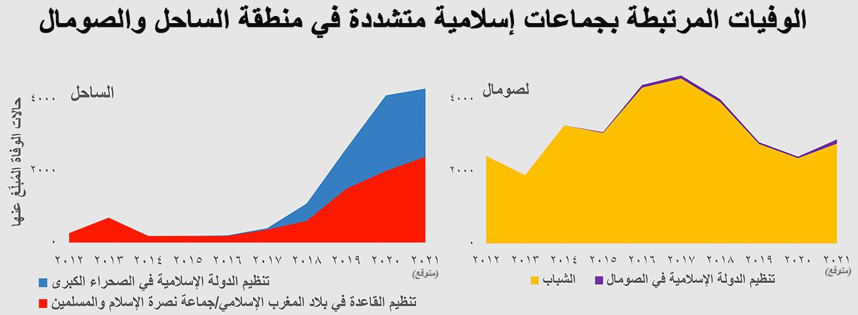الوفيات المرتبطة بجماعات إسلامية متشددة في منطقة الساحل والصومال